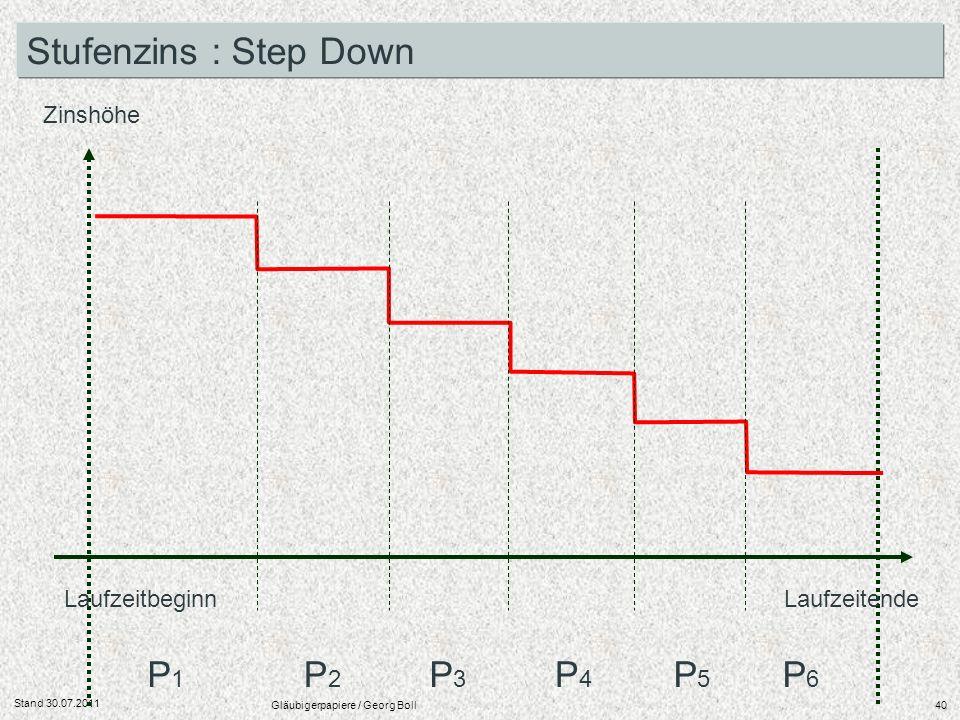 Stand 30.07.2011 Gläubigerpapiere / Georg Boll40 Laufzeitbeginn Laufzeitende Zinshöhe P1P1 P2P2 P3P3 P4P4 P5P5 P6P6 Stufenzins : Step Down
