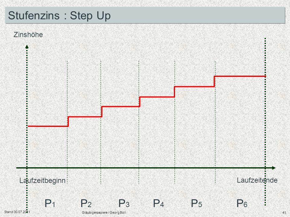 Stand 30.07.2011 Gläubigerpapiere / Georg Boll41 Laufzeitbeginn Laufzeitende Zinshöhe P1P1 P2P2 P3P3 P4P4 P5P5 P6P6 Stufenzins : Step Up