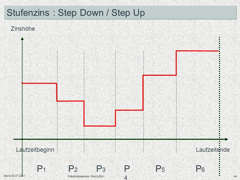 Stand 30.07.2011 Gläubigerpapiere / Georg Boll44 Laufzeitbeginn Laufzeitende Zinshöhe P1P1 P2P2 P3P3 P4P4 P5P5 P6P6 Stufenzins : Step Down / Step Up