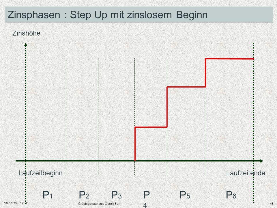 Stand 30.07.2011 Gläubigerpapiere / Georg Boll46 Laufzeitbeginn Laufzeitende Zinshöhe P1P1 P2P2 P3P3 P4P4 P5P5 P6P6 Zinsphasen : Step Up mit zinslosem