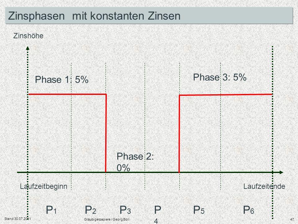 Stand 30.07.2011 Gläubigerpapiere / Georg Boll47 Laufzeitbeginn Laufzeitende Zinshöhe P1P1 P2P2 P3P3 P4P4 P5P5 P6P6 Zinsphasen mit konstanten Zinsen P