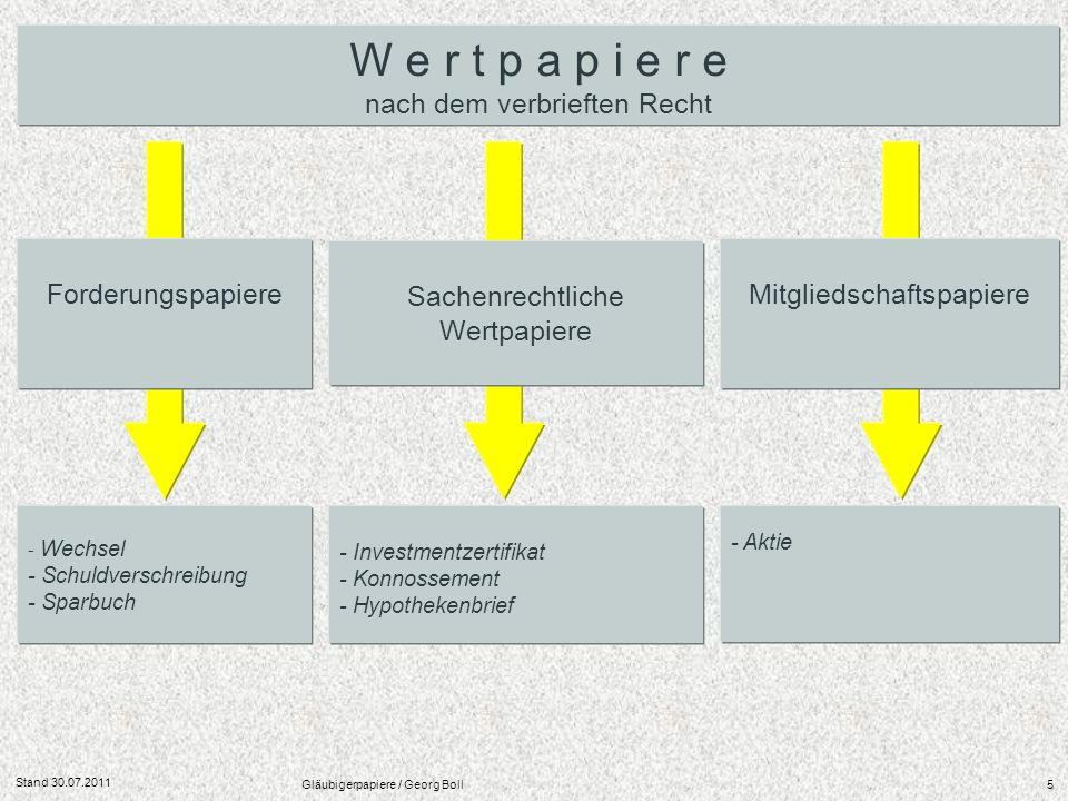 Stand 30.07.2011 Gläubigerpapiere / Georg Boll5 W e r t p a p i e r e nach dem verbrieften Recht - Wechsel - Schuldverschreibung - Sparbuch - Investme