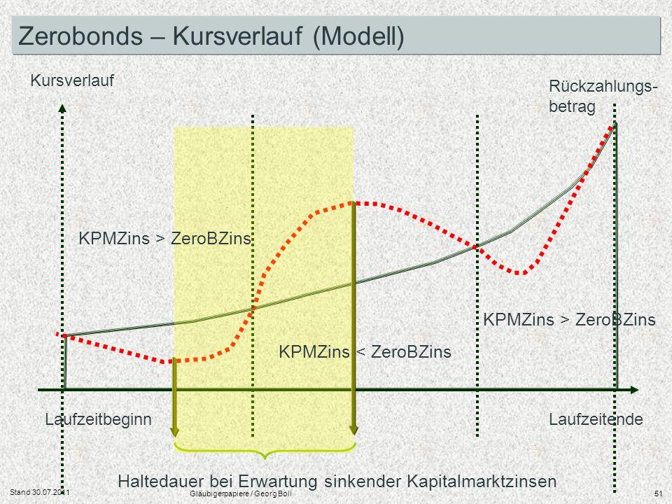 Stand 30.07.2011 Gläubigerpapiere / Georg Boll51 Laufzeitbeginn Laufzeitende Kursverlauf Zerobonds – Kursverlauf (Modell) KPMZins > ZeroBZins Haltedau