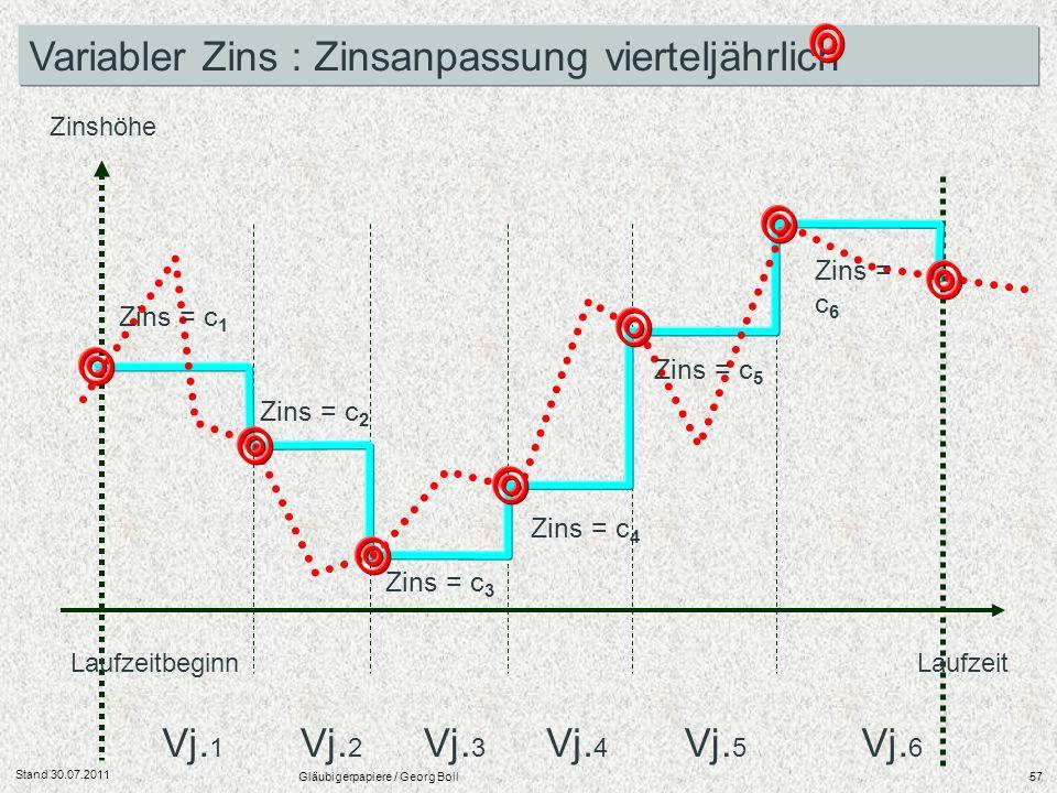 Stand 30.07.2011 Gläubigerpapiere / Georg Boll57 LaufzeitbeginnLaufzeit Zinshöhe Vj. 1 Vj. 2 Vj. 3 Vj. 4 Vj. 5 Vj. 6 Variabler Zins : Zinsanpassung vi