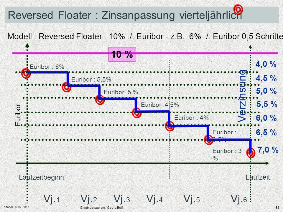 Stand 30.07.2011 Gläubigerpapiere / Georg Boll58 LaufzeitbeginnLaufzeit Vj. 1 Vj. 2 Vj. 3 Vj. 4 Vj. 5 Vj. 6 Reversed Floater : Zinsanpassung vierteljä