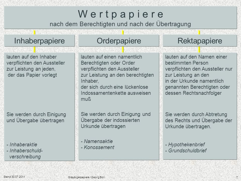 Stand 30.07.2011 Gläubigerpapiere / Georg Boll18 mittel- bis langfristige Schuldverschreibungen, die von ausländischen Schuldnern (z.