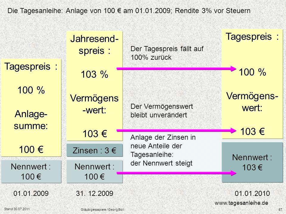 Stand 30.07.2011 Gläubigerpapiere / Georg Boll87 www.tagesanleihe.de 01.01.2009 31. 12.2009 01.01.2010 Nennwert : 100 Nennwert : 103 Tagespreis : 100