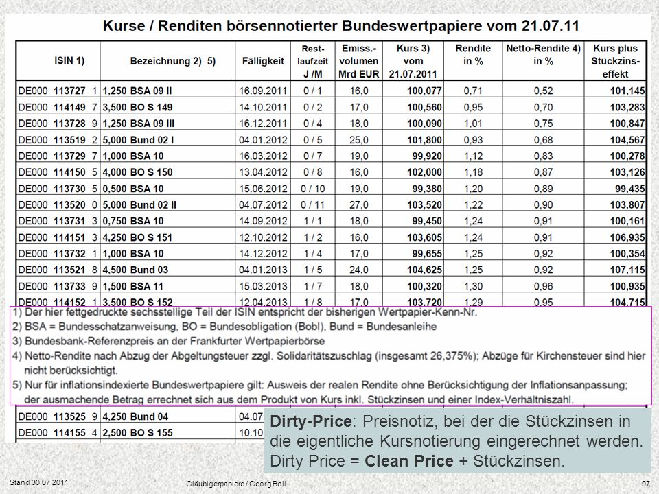 Stand 30.07.2011 Gläubigerpapiere / Georg Boll97 Dirty-Price: Preisnotiz, bei der die Stückzinsen in die eigentliche Kursnotierung eingerechnet werden