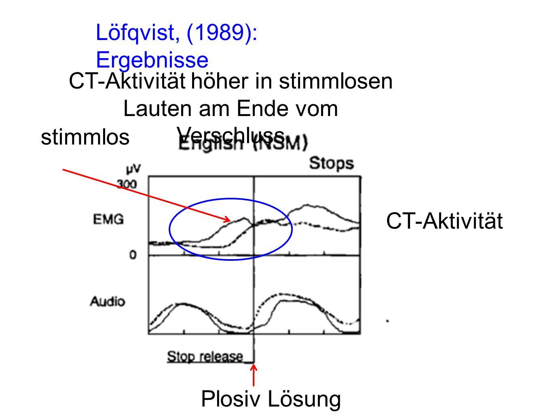 Löfqvist, (1989): Schlussfolgerungen Theorie von Kingston: höhere f0 in [p h a] ist Teil des Sprecherplans (beabsichtigt).