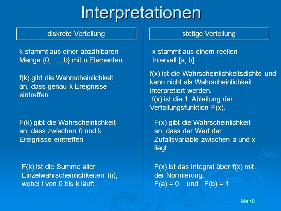 Interpretationen Menü diskrete Verteilungstetige Verteilung f(k) gibt die Wahrscheinlichkeit an, dass genau k Ereignisse eintreffen f(x) ist die Wahrscheinlichkeitsdichte und kann nicht als Wahrscheinlichkeit interpretiert werden.