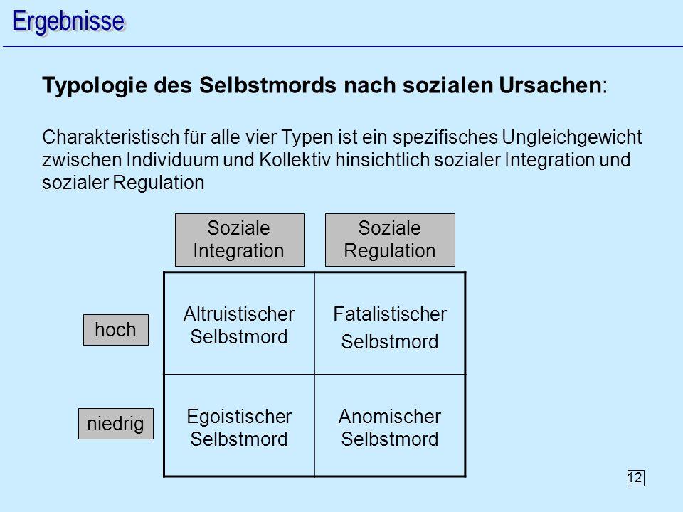 12 Typologie des Selbstmords nach sozialen Ursachen: Charakteristisch für alle vier Typen ist ein spezifisches Ungleichgewicht zwischen Individuum und