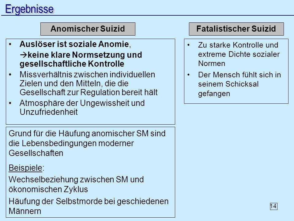 14 Anomischer Suizid Auslöser ist soziale Anomie, keine klare Normsetzung und gesellschaftliche Kontrolle Missverhältnis zwischen individuellen Zielen