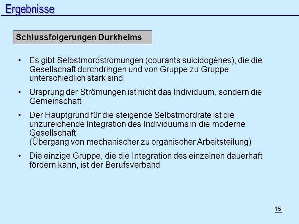 15 Schlussfolgerungen Durkheims Es gibt Selbstmordströmungen (courants suicidogènes), die die Gesellschaft durchdringen und von Gruppe zu Gruppe unter