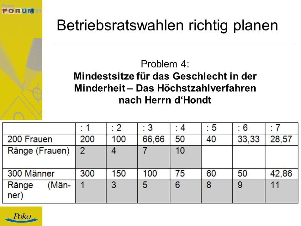 Betriebsratswahlen richtig planen Problem 4: Mindestsitze für das Geschlecht in der Minderheit – Das Höchstzahlverfahren nach Herrn dHondt