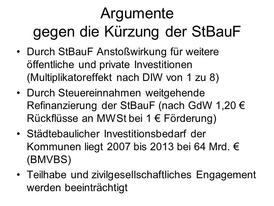 Argumente gegen die Kürzung der StBauF Durch StBauF Anstoßwirkung für weitere öffentliche und private Investitionen (Multiplikatoreffekt nach DIW von