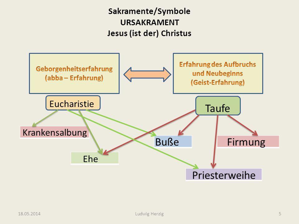 Sakramente/Symbole URSAKRAMENT Jesus (ist der) Christus Eucharistie Krankensalbung Ehe Taufe Buße Firmung Priesterweihe 18.05.2014Ludwig Herzig5