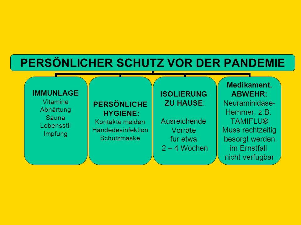PERSÖNLICHER SCHUTZ VOR DER PANDEMIE IMMUNLAGE Vitamine Abhärtung Sauna Lebensstil Impfung PERSÖNLICHE HYGIENE: Kontakte meiden Händedesinfektion Schu