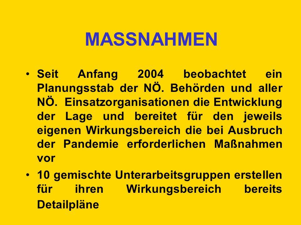 MASSNAHMEN Seit Anfang 2004 beobachtet ein Planungsstab der NÖ. Behörden und aller NÖ. Einsatzorganisationen die Entwicklung der Lage und bereitet für