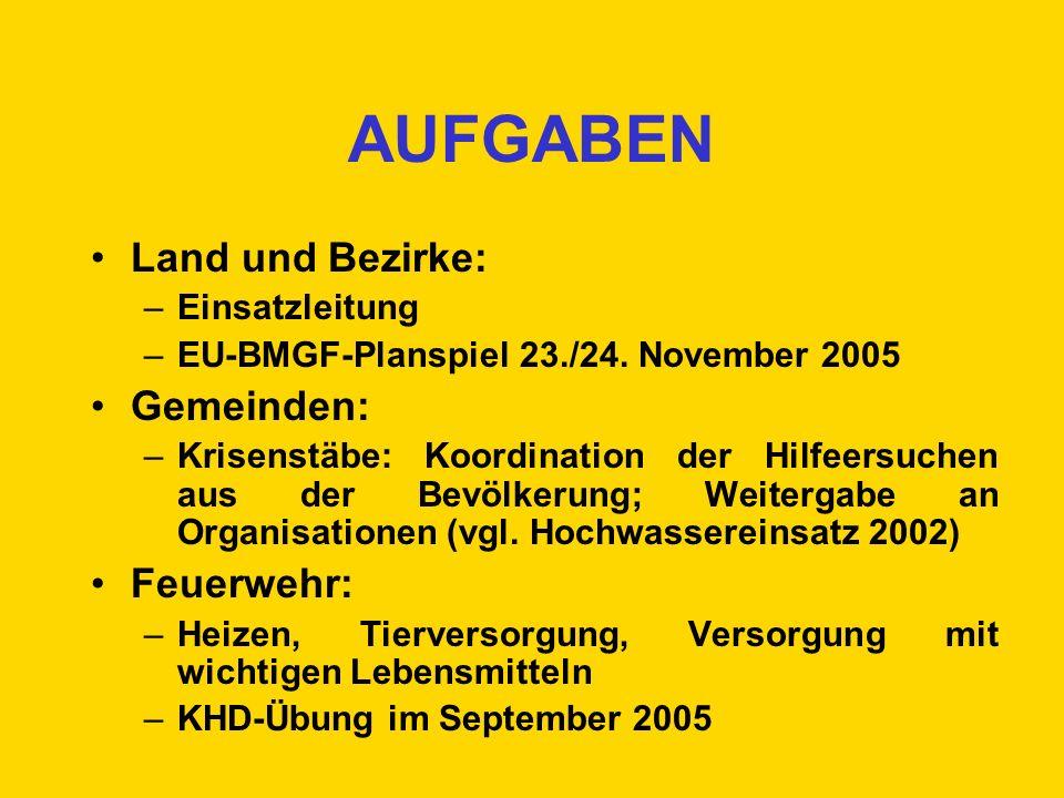 AUFGABEN Land und Bezirke: –Einsatzleitung –EU-BMGF-Planspiel 23./24. November 2005 Gemeinden: –Krisenstäbe: Koordination der Hilfeersuchen aus der Be