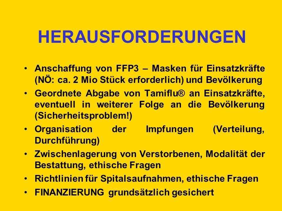 HERAUSFORDERUNGEN Anschaffung von FFP3 – Masken für Einsatzkräfte (NÖ: ca. 2 Mio Stück erforderlich) und Bevölkerung Geordnete Abgabe von Tamiflu® an