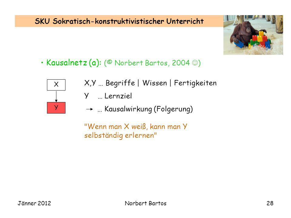 Jänner 2012Norbert Bartos28 SKU Sokratisch-konstruktivistischer Unterricht Kausalnetz (a): (© Norbert Bartos, 2004 ) X Y X,Y … Begriffe | Wissen | Fertigkeiten Y … Lernziel … Kausalwirkung (Folgerung) Wenn man X weiß, kann man Y selbständig erlernen