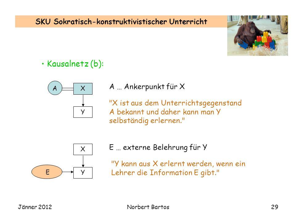 Jänner 2012Norbert Bartos29 SKU Sokratisch-konstruktivistischer Unterricht Kausalnetz (b): X Y A A … Ankerpunkt für X X ist aus dem Unterrichtsgegenstand A bekannt und daher kann man Y selbständig erlernen. X Y E E … externe Belehrung für Y Y kann aus X erlernt werden, wenn ein Lehrer die Information E gibt.