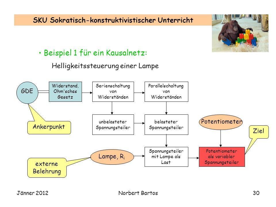 Jänner 2012Norbert Bartos30 SKU Sokratisch-konstruktivistischer Unterricht Beispiel 1 für ein Kausalnetz: Helligkeitssteuerung einer Lampe Widerstand,