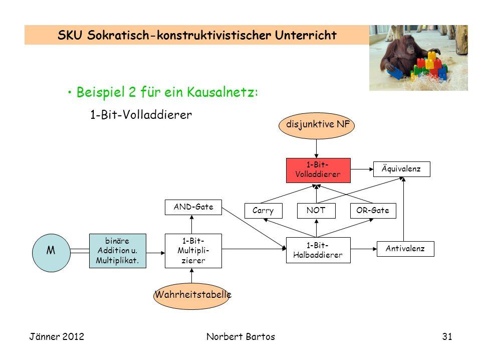 Jänner 2012Norbert Bartos31 SKU Sokratisch-konstruktivistischer Unterricht Beispiel 2 für ein Kausalnetz: 1-Bit-Volladdierer binäre Addition u. Multip