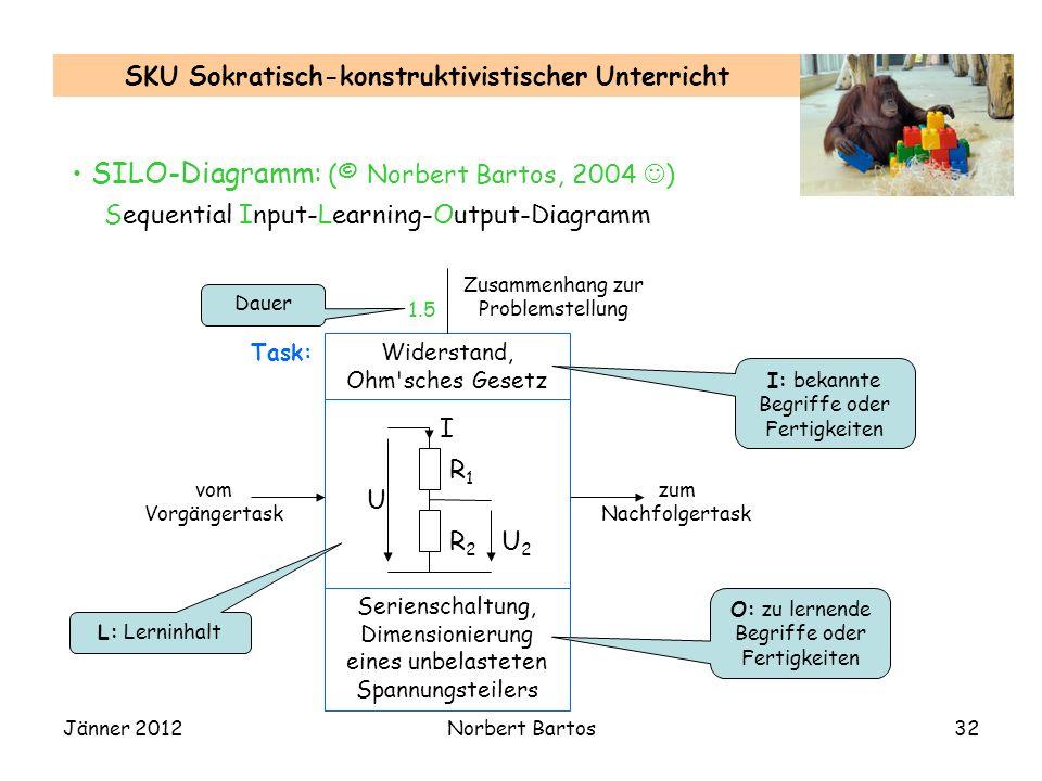 Jänner 2012Norbert Bartos32 SKU Sokratisch-konstruktivistischer Unterricht SILO-Diagramm: (© Norbert Bartos, 2004 ) Sequential Input-Learning-Output-D