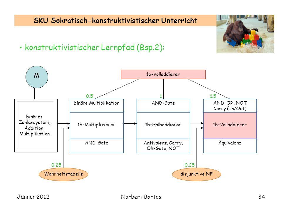 Jänner 2012Norbert Bartos34 SKU Sokratisch-konstruktivistischer Unterricht konstruktivistischer Lernpfad (Bsp.2): 1b-Volladdierer binäres Zahlensystem