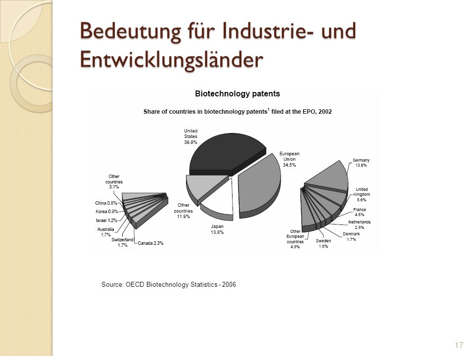 Bedeutung für Industrie- und Entwicklungsländer Source: OECD Biotechnology Statistics - 2006 17