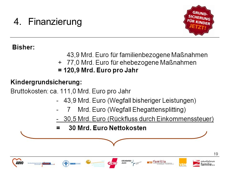 19 4.Finanzierung Kindergrundsicherung: Bruttokosten: ca. 111,0 Mrd. Euro pro Jahr - 43,9 Mrd. Euro (Wegfall bisheriger Leistungen) - 7 Mrd. Euro (Weg