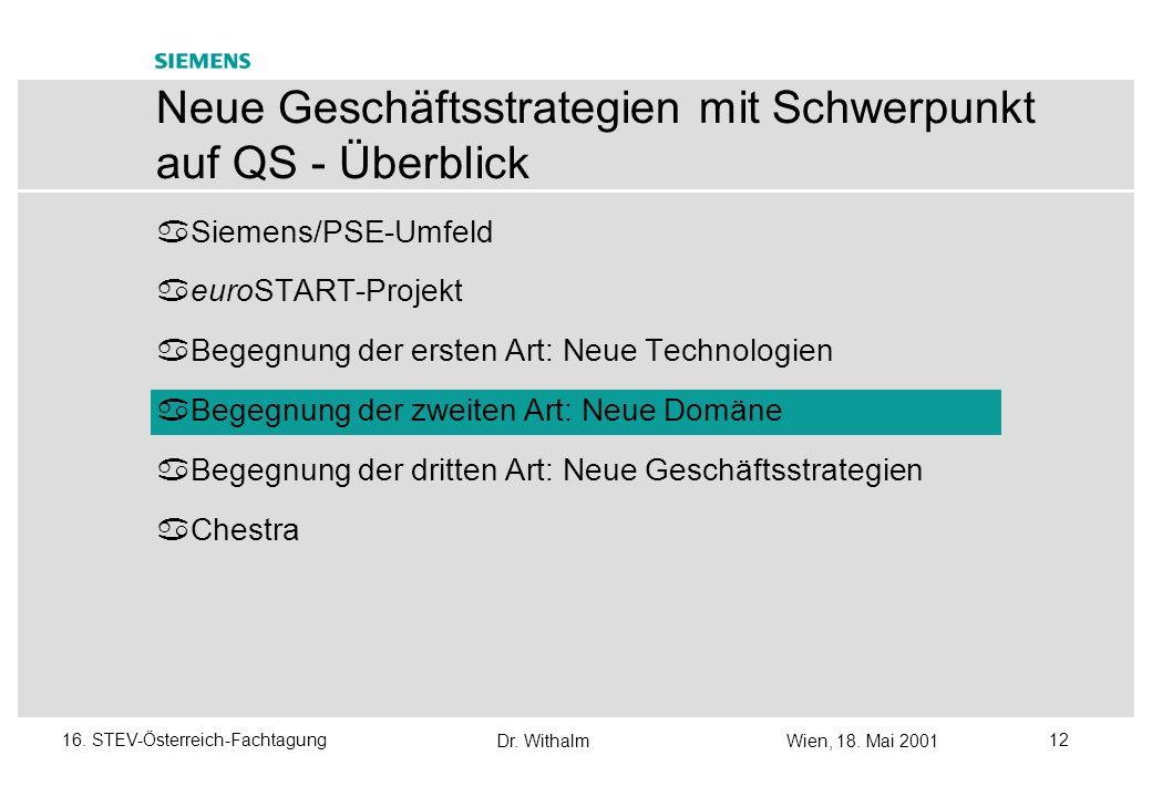 Dr. WithalmWien, 18. Mai 2001 1116. STEV-Österreich-Fachtagung Neue Technologien / 2 Die Kettenreaktion, wie bei euroSTART aufgetreten Schätzmethode f