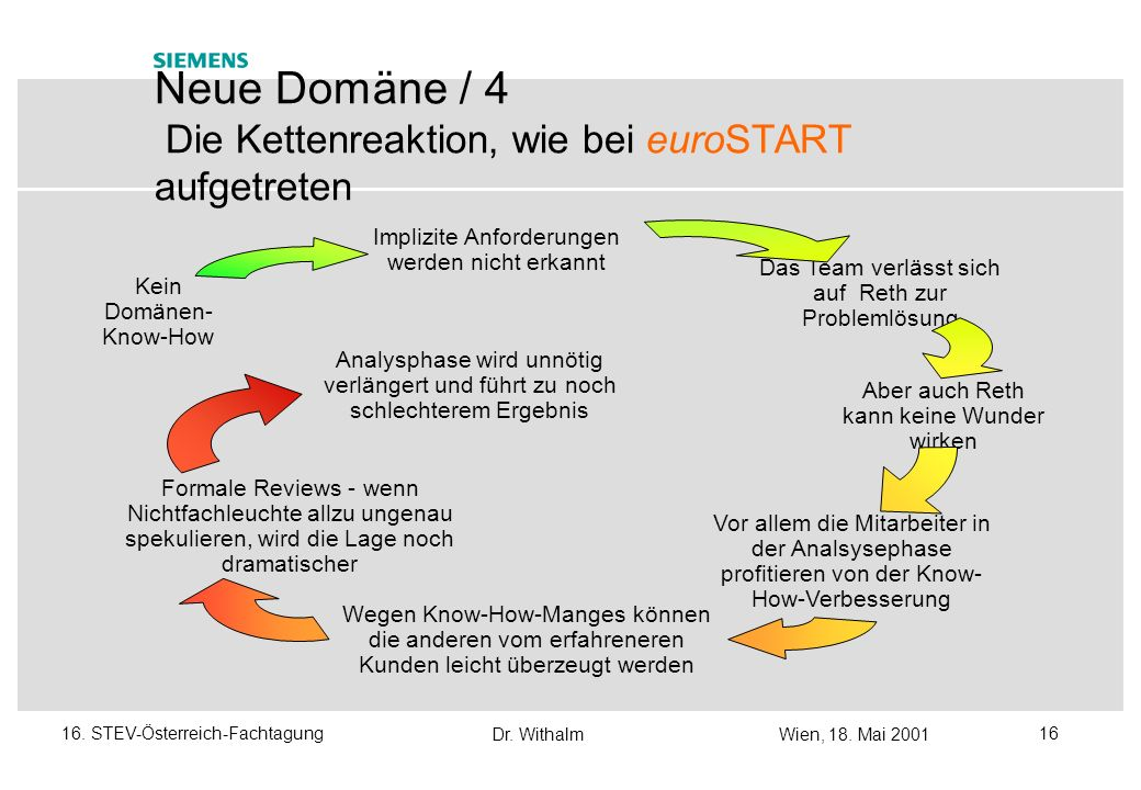 Dr. WithalmWien, 18. Mai 2001 1516. STEV-Österreich-Fachtagung Neue Domäne / 3 Erfahrungen mit euroSTART - die wichtigsten Fehler Die Entwickler verfü