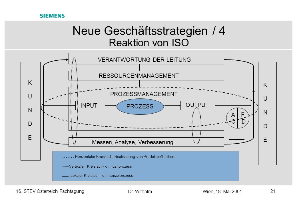 Dr. WithalmWien, 18. Mai 2001 2016. STEV-Österreich-Fachtagung Neue Geschäftsstrategien / 3 E-Business: Schichten der Anwendungsintegration Bedienpers