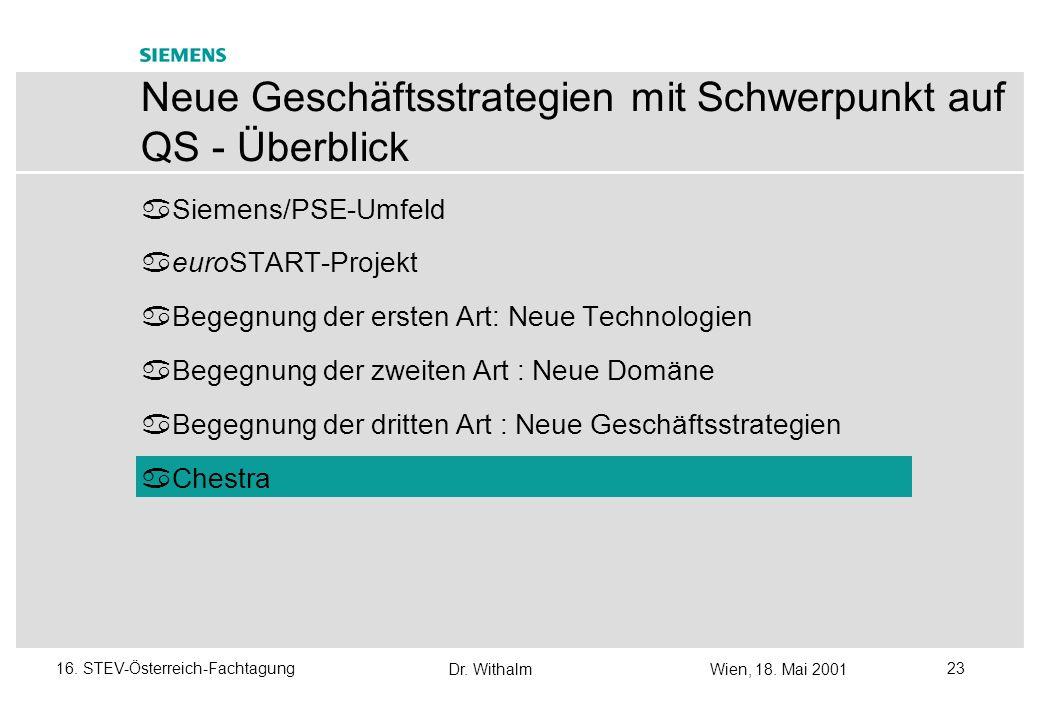 Dr. WithalmWien, 18. Mai 2001 2216. STEV-Österreich-Fachtagung Neue Geschäftsstrategien / 5 Erfahrungen mit euroSTART aufgrund des komplementären Know