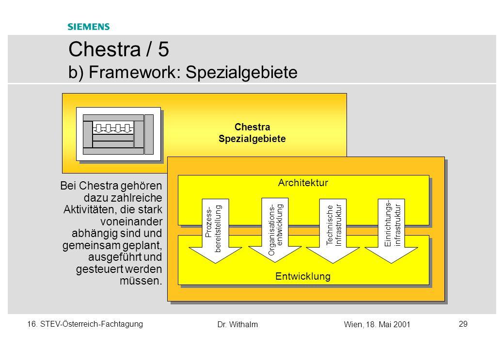 Dr. WithalmWien, 18. Mai 2001 2816. STEV-Österreich-Fachtagung Chestra Phasen Chestra / 4 b) Framework: Phasen VISION UND STRATEGIE BETRIEB EINFÜHRUNG