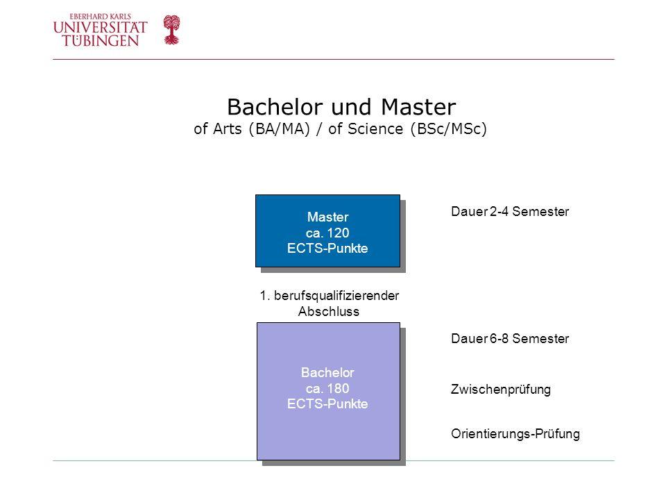 Bachelor und Master of Arts (BA/MA) / of Science (BSc/MSc) 1. berufsqualifizierender Abschluss Orientierungs-Prüfung HF Dauer 6-8 Semester Zwischenprü