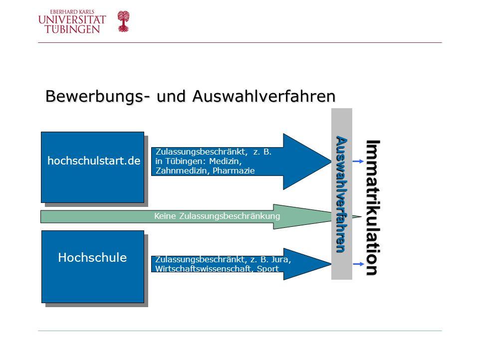 Bewerbungs- und Auswahlverfahren Immatrikulation hochschulstart.de Hochschule Zulassungsbeschränkt, z. B. in Tübingen: Medizin, Zahnmedizin, Pharmazie