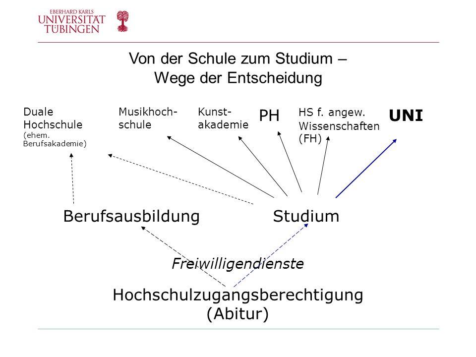 Bewerbungs- und Auswahlverfahren Immatrikulation hochschulstart.de Hochschule Zulassungsbeschränkt, z.