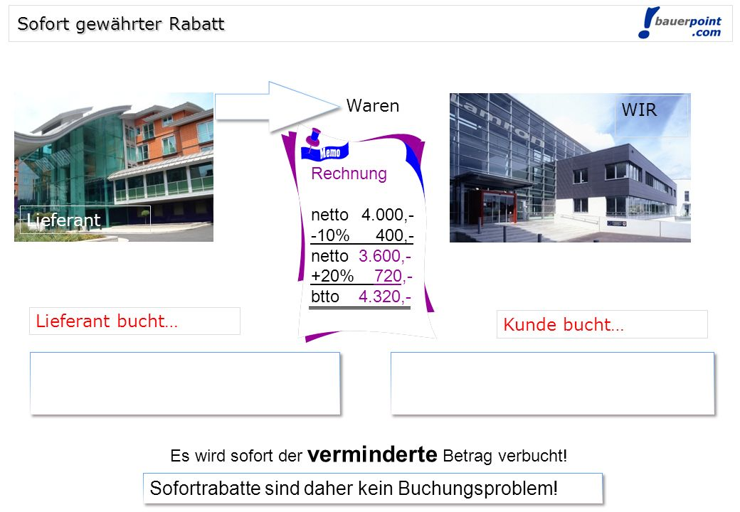 © bauerpoint.com Rechnung netto4.000,- -10%_ 400,- netto 3.600,- +20% 720,- btto 4.320,- Sofortrabatte sind daher kein Buchungsproblem! Es wird sofort