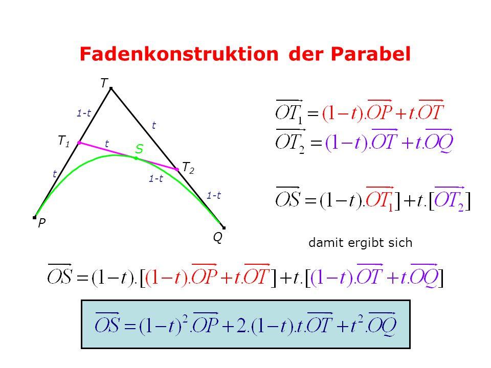 Fadenkonstruktion der Parabel P T Q T1T1 T2T2 S t t t 1-t damit ergibt sich