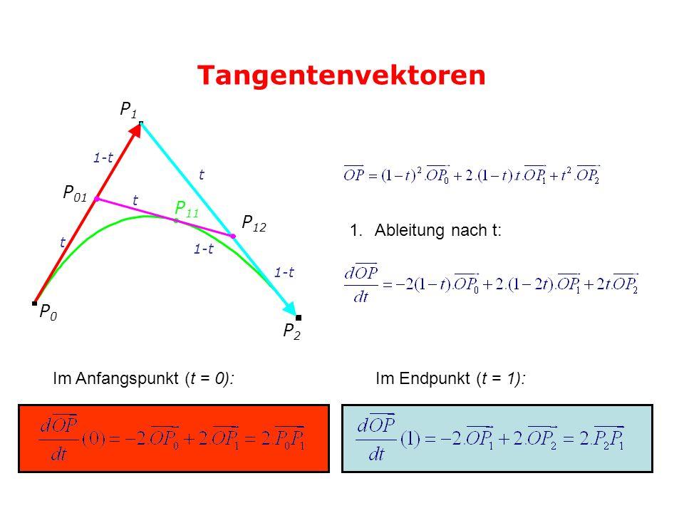 Tangentenvektoren 1.Ableitung nach t: Im Anfangspunkt (t = 0):Im Endpunkt (t = 1): P0P0 P1P1 P2P2 P 01 P 11 t t t 1-t P 12