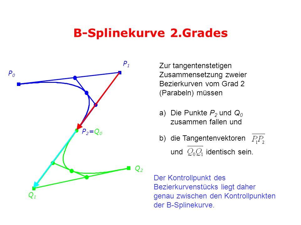 B-Splinekurve 2.Grades P0P0 Q1Q1 P1P1 P2=Q0P2=Q0 Q2Q2 Zur tangentenstetigen Zusammensetzung zweier Bezierkurven vom Grad 2 (Parabeln) müssen a)Die Pun