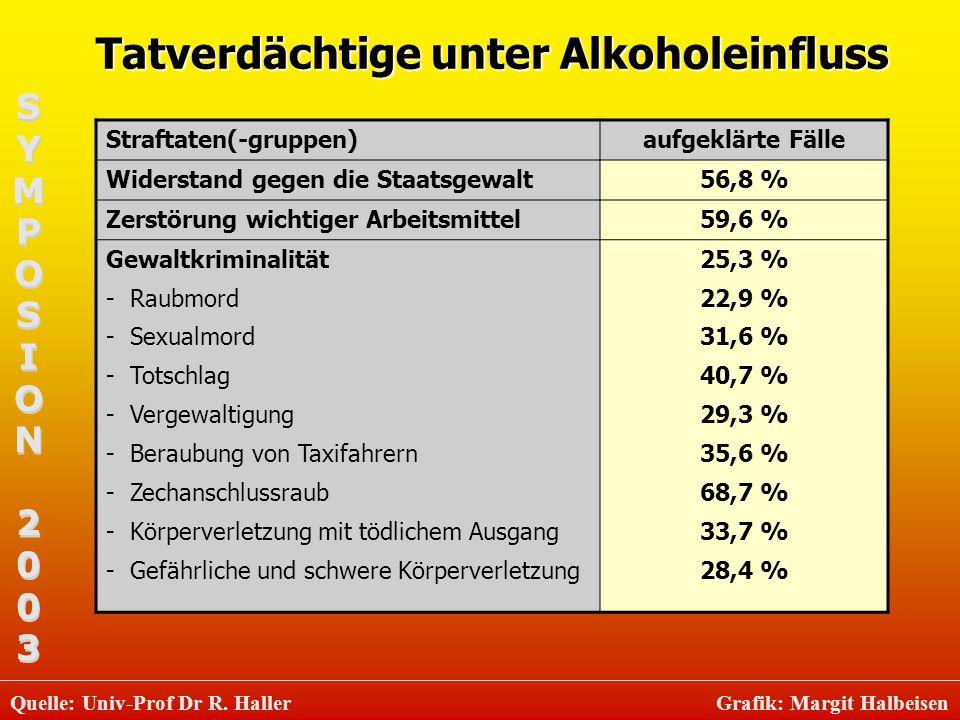 Tatverdächtige unter Alkoholeinfluss Straftaten(-gruppen)aufgeklärte Fälle Widerstand gegen die Staatsgewalt56,8 % Zerstörung wichtiger Arbeitsmittel5