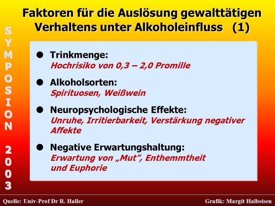 Faktoren für die Auslösung gewalttätigen Verhaltens unter Alkoholeinfluss (1) Trinkmenge: Hochrisiko von 0,3 – 2,0 Promille Alkoholsorten: Spirituosen