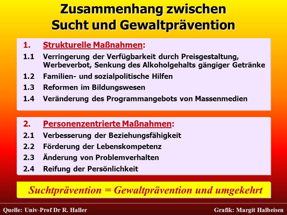 Zusammenhang zwischen Sucht und Gewaltprävention Suchtprävention = Gewaltprävention und umgekehrt 1.Strukturelle Maßnahmen: 1.1 Verringerung der Verfü