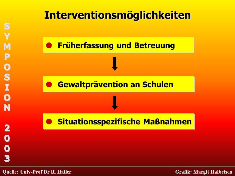 Interventionsmöglichkeiten Früherfassung und Betreuung Gewaltprävention an Schulen Situationsspezifische Maßnahmen SYMPOSION2003SYMPOSION2003 SYMPOSIO