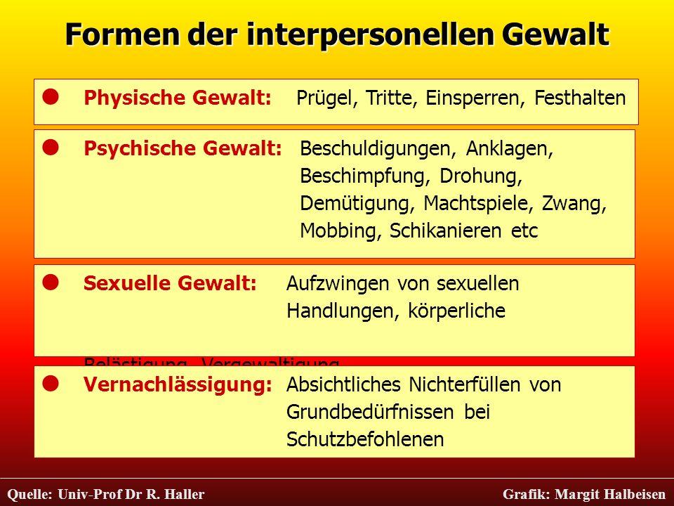 Formen der interpersonellen Gewalt Quelle: Univ-Prof Dr R. Haller Grafik: Margit Halbeisen Physische Gewalt:Prügel, Tritte, Einsperren, Festhalten Psy