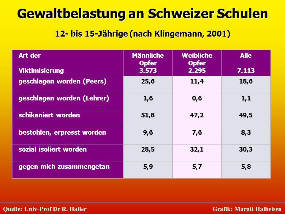 Gewaltbelastung an Schweizer Schulen 12- bis 15-Jährige (nach Klingemann, 2001) Art der Viktimisierung Männliche Opfer 3.573 Weibliche Opfer 2.295 All